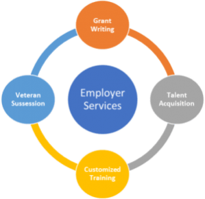 Veteran Recruitment Grant Writing Process and Programs