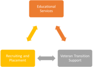 Veteran transition support services