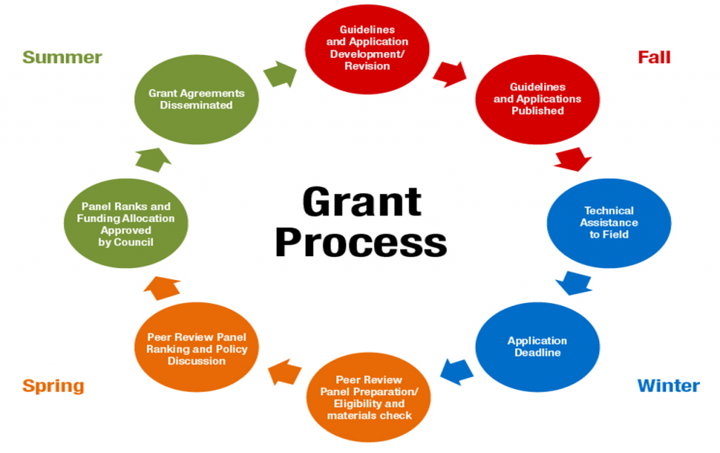 Grant Compliance Process